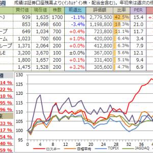 【投資成績】2019年43週