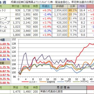 【投資成績】2019年44週