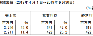 ベネフィットジャパン【2020年3月期2Q】