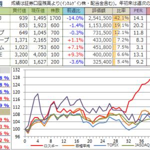 【投資成績】2019年45週