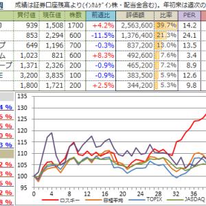 【投資成績】2019年49週