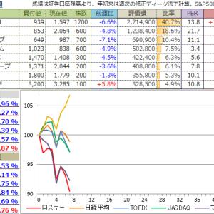 【投資成績】2020年7週