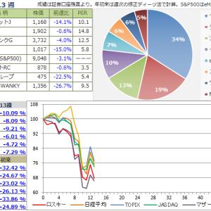 【投資成績】2020年13週
