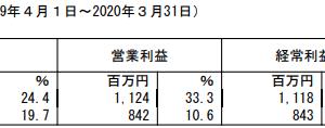 ベネフィットジャパン【2020年3月期4Q】
