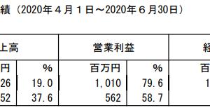 グリムス【2021年3月期1Q決算】