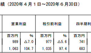 ウィルグループ【2021年3月期1Q決算】