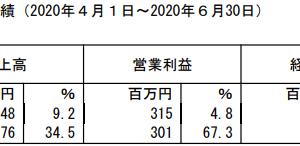 ベネフィットジャパン【2021年3月期1Q】