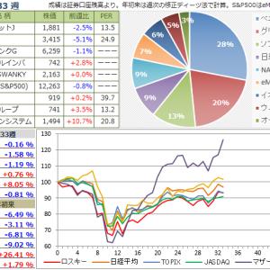 【投資成績】2020年33週
