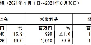 グリムス【2022年3月期1Q決算】