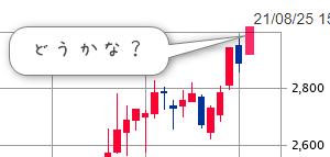 株価予報士の結果