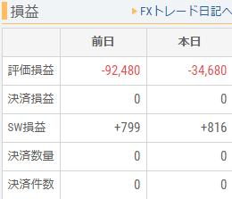昨日は、FXの含み損が一時10万円を超えました。