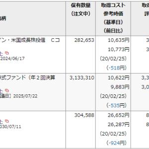 えーーーーーっ! 2日間で79万円マイナスかよ~