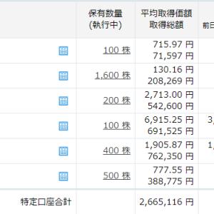今日は、23万円も戻しました。