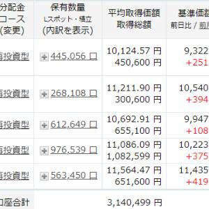 今日は、16万円も戻しました。