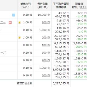 先週水曜日から含み損が125万円も増えちゃったよ~