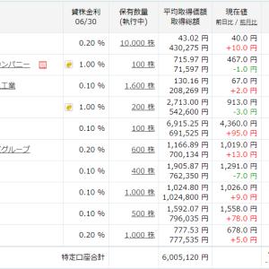 CAICAだけで、10万円含み損が減りました。