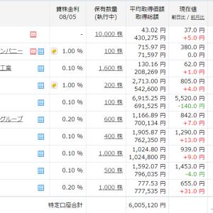 今週は、3日間で56万円も戻しましたよ!