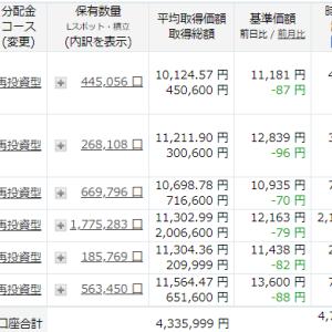 マジか! 昨日と今日の2日間で60万円もマイナス~