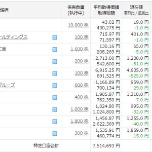 今週は4日間で92万円もマイナス~