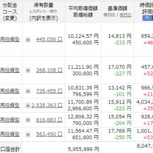 先週末との2日間で45万円減!!