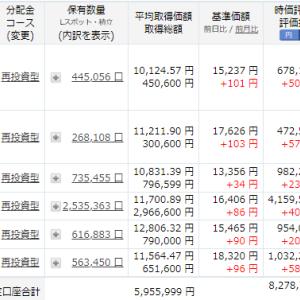 投資信託3銘柄が、損益率50%超えてきました。