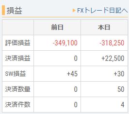 円安に振れて、FXの売買が出来ました。