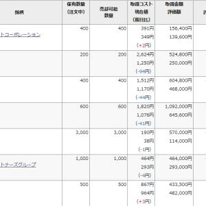 含み損が281万円!