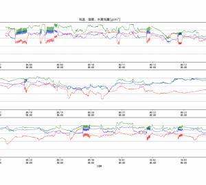 GrovePi+のフリーズほぼ解消(28日分のCSVファイルをmatplotlibでグラフ化)