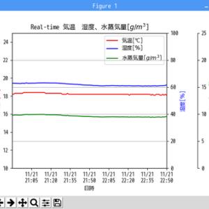 GrovePi+の温湿度センサーから得たCSVファイルをmatplotlibでグラフ化(その2)