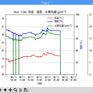 GrovePi+の温湿度センサー(DHT22)からのデータをmatplotlibでリアルタイムグラフ化(その2)GrovePi+のフリーズへの対応