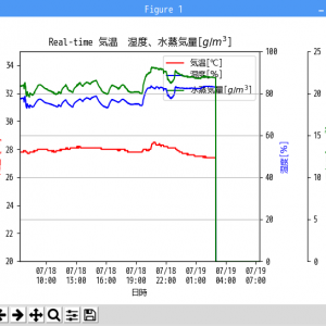 GrovePi+の温湿度センサー(DHT22)からのデータをmatplotlibでリアルタイムグラフ化(その3)GrovePi+のフリーズへの対応