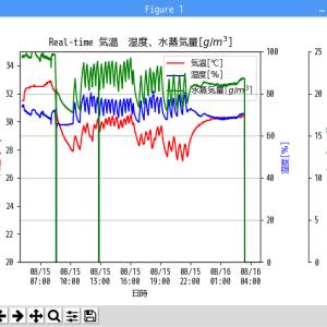 GrovePi+の温湿度センサー(DHT22)からのデータをmatplotlibでリアルタイムグラフ化(その4)GrovePi+のフリーズへの対応