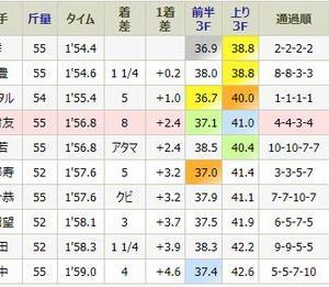 スペラーレは4着・・月曜・京都1R・未勝利