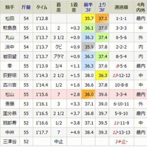 ワンスウィートデイは9着・・月曜・京都3R・新馬戦