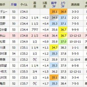 ラタンドレスは5着・・月曜・京都7R・1勝