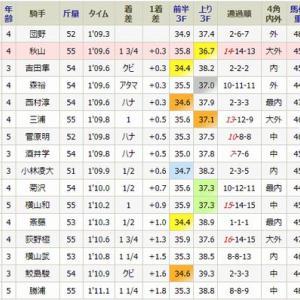 ホマレは2着・・土曜・福島6R・1勝(牝)