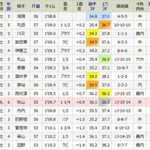 ラタンドレスは11着・・土曜・福島9R・1勝
