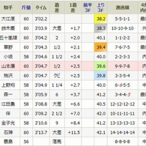 ジャスパーゲランは6着・・日曜・福島4R・1勝