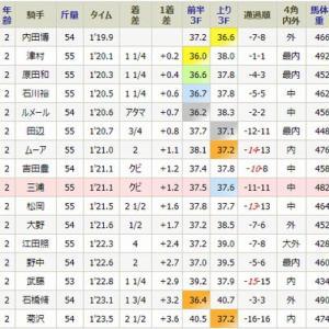 ルヴァンヴェールは9着・・土曜・東京3R・未勝利戦
