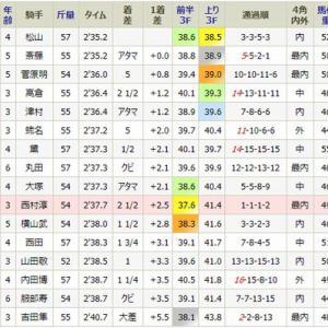 スターリーパレードは10着・・日曜・福島2R・1勝
