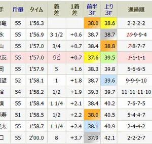 スペラーレは4着・・土曜・阪神2R・未勝利