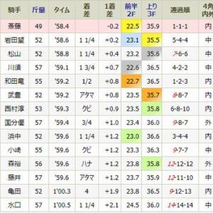 ファビュラスギフト 優勝!・・日曜・小倉8R・1勝