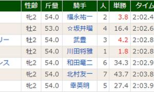 【パンサラッサ】次走は12/7阪神 エリカ賞の公算が大!