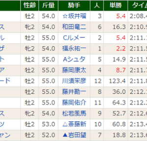 【パンサラッサ】鬼で良かった! 京都3R 2歳未勝利・優勝!!