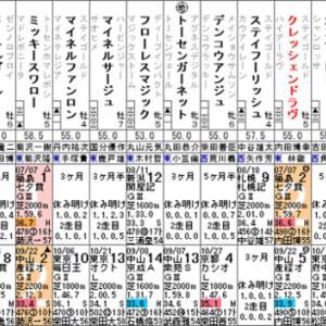 【クレッシェンドラヴ】機は熟した! 11/10福島記念(G3)・出走確定