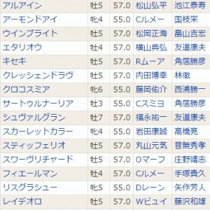 【クレッシェンドラヴ】現在除外対象… 12/22中山 有馬記念(G1)・登録