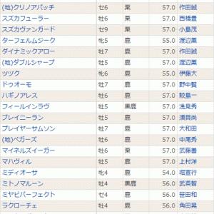 【ドゥオーモ】出走は難しそう?(^^;) 1/26小倉 壇ノ浦特別・登録