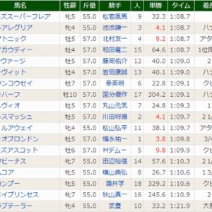 [高松宮記念(G1)]モズスーパーフレア&松若風馬騎手、初G1制覇!