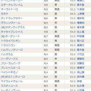 【グランソヴァール】鎌倉S、斤量は前走と同じ55kg