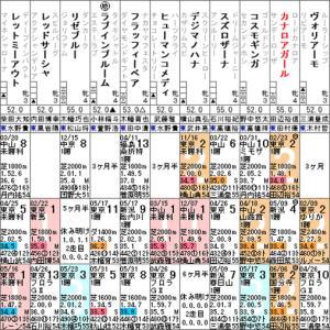 【カナロアガール】先輩の意地見せるか! 6/20東京7R・出走確定